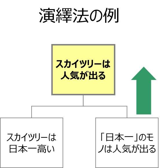 演繹法の例